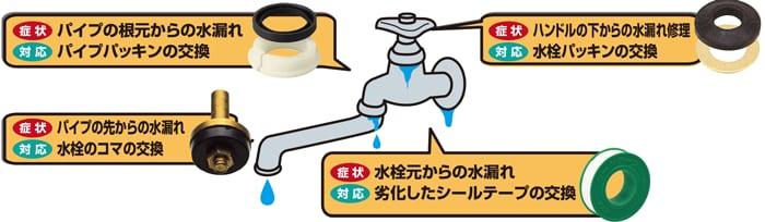 水漏れしたら!?水漏れ箇所に必要な補修部品