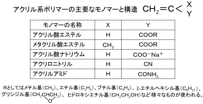 メチル メタクリル 酸 メタクリル酸メチル