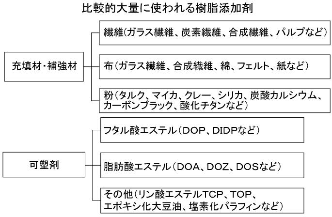 樹脂添加剤 【通販モノタロウ】