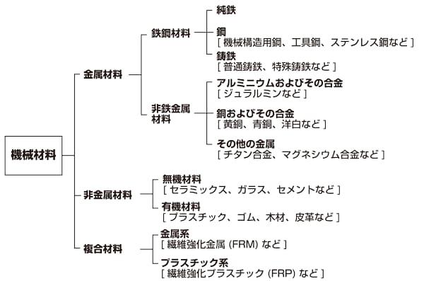 機械材料の種類と分類 【通販モ...