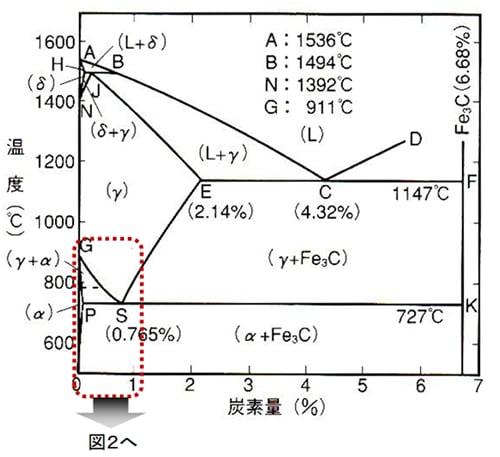炭素鋼 変態 状態図