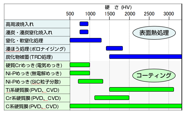 摩擦摩耗特性と表面処理 【通販...