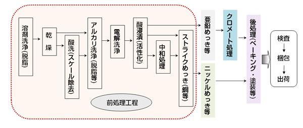 電気めっきの原理と適用 【通販...