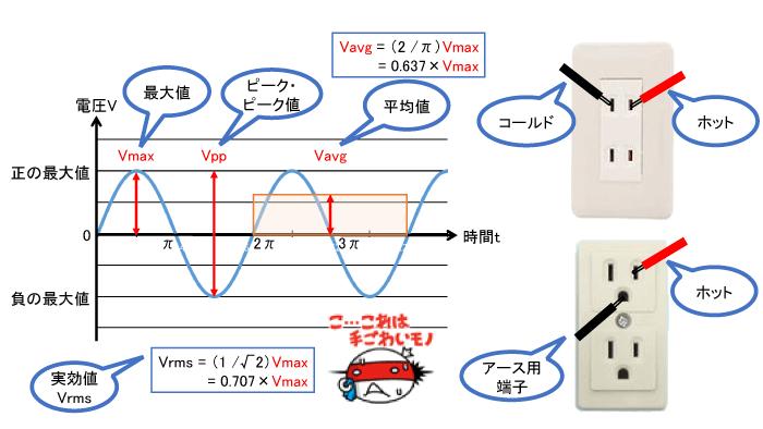 家庭用電源の電圧測定 【通販モノタロウ】